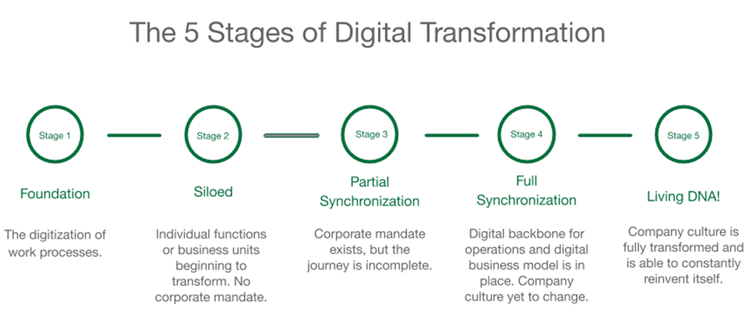 Figure1: The five stages of Digital Transformation